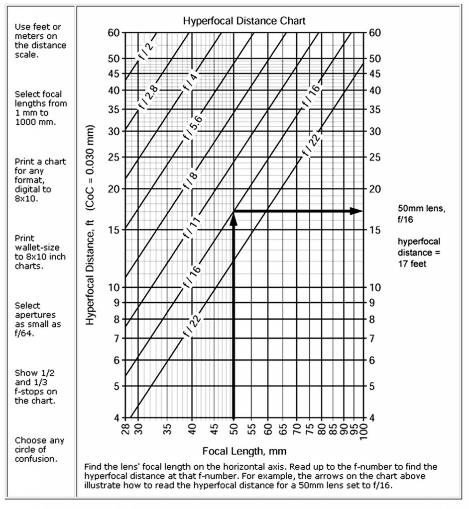 Hyperfocal Distance Chart